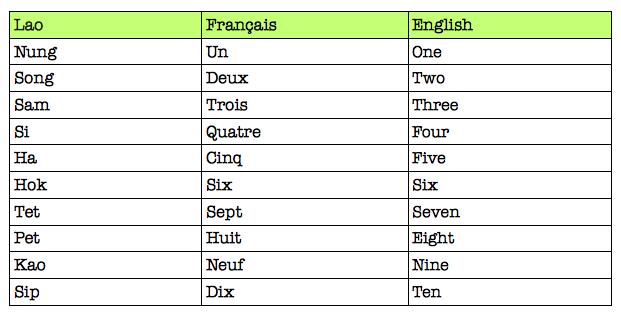 lexique lao