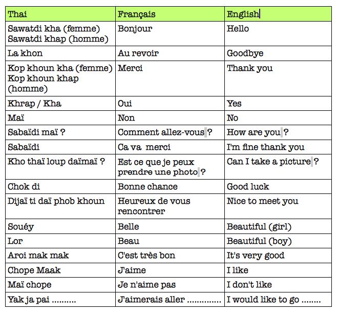 lexique thai 2